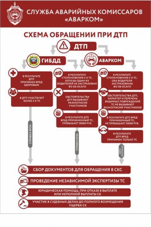 Схема работы Аварком Волгодонск